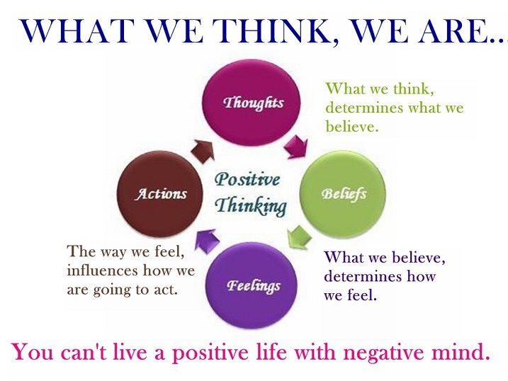 What-we-think-we-are - negative thoughts law of attraction s